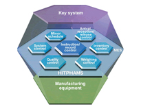 Hitachi Pharmaceutical Manufacturing Execution System