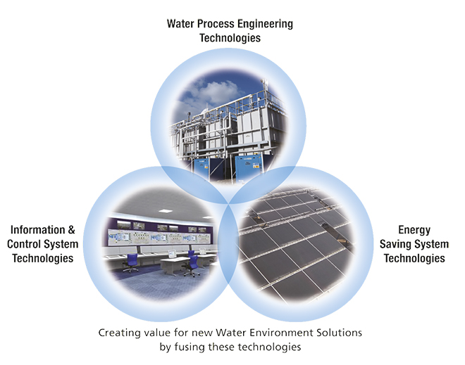 Hitachi Water Environment Solutions